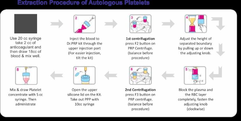 extraction-procedure